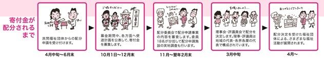 ②フローチャート(寄付・配分の流れ)